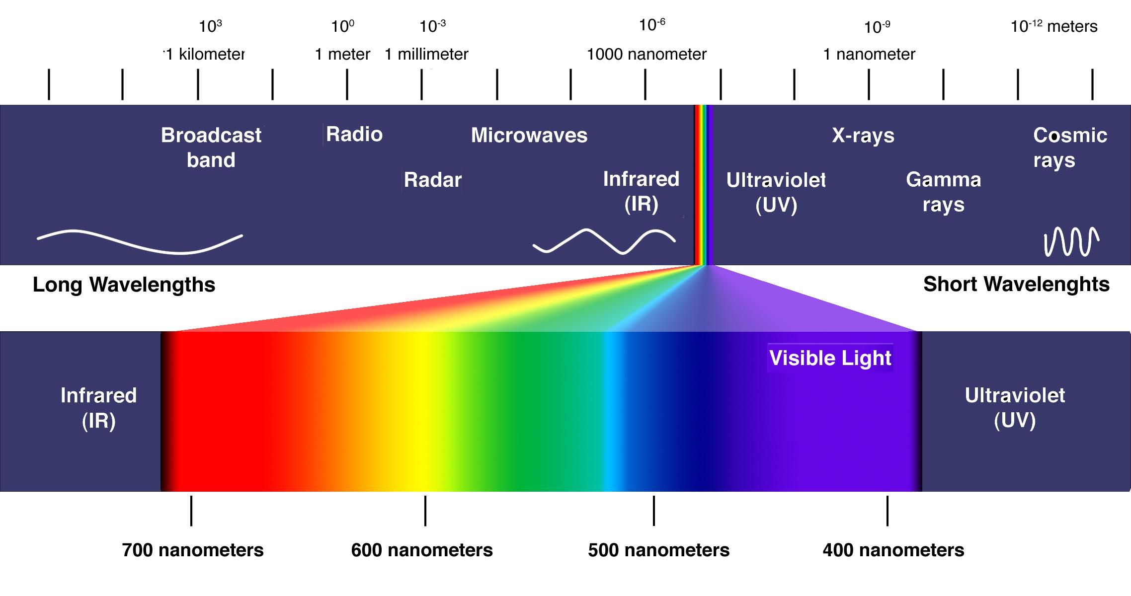Image showing 900nm wavelength is IR light. Credits inchiriaza-ip.ro